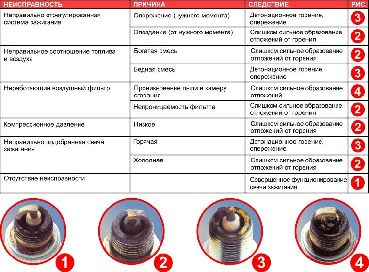 Инструкция по замене свечей зажигания на Лада Приора (2170, 2172) - выбор свечей и рекомендации